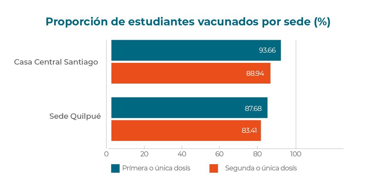 Con más del 88% vacunados, ICCE llama a sus estudiantes al retorno para actividades presenciales con tranquilidad