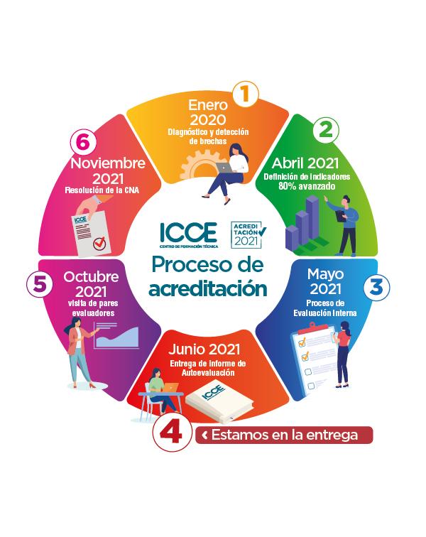 Conoce el estado del proceso de acreditación de ICCE 2021