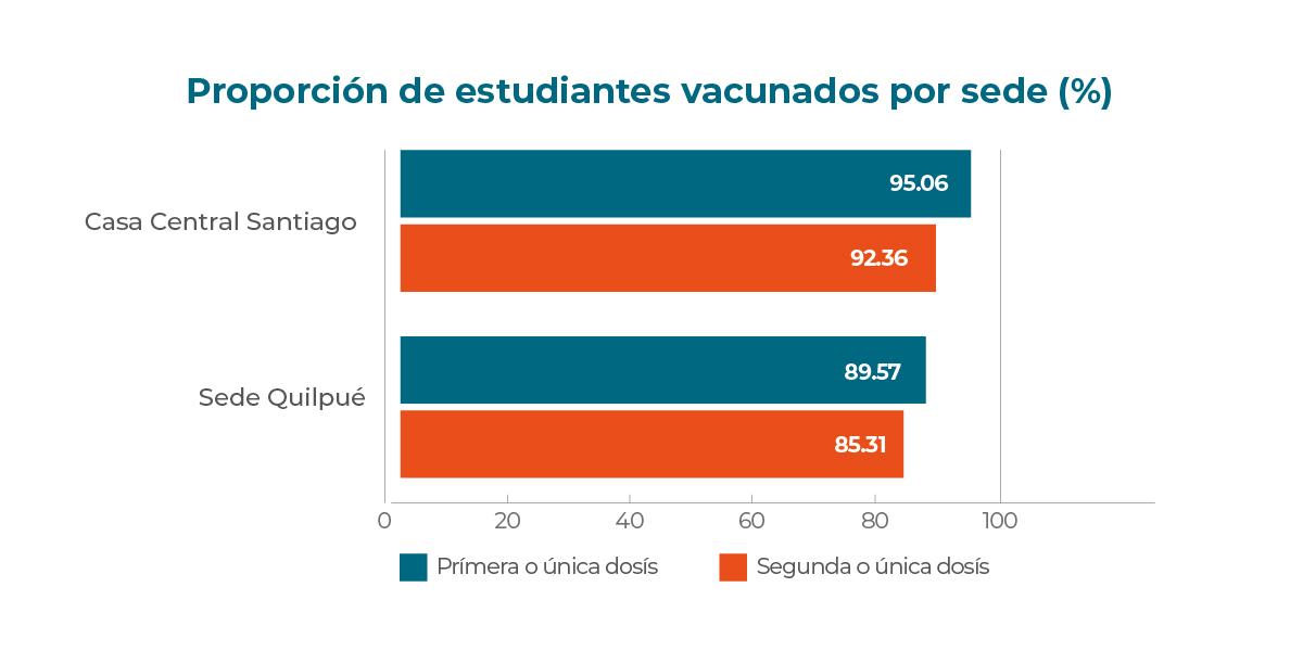 Con 92,% de sus estudiantes vacunados: ICCE llama al retorno de actividades presenciales con tranquilidad